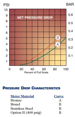 RCM Pressure Drop Chart